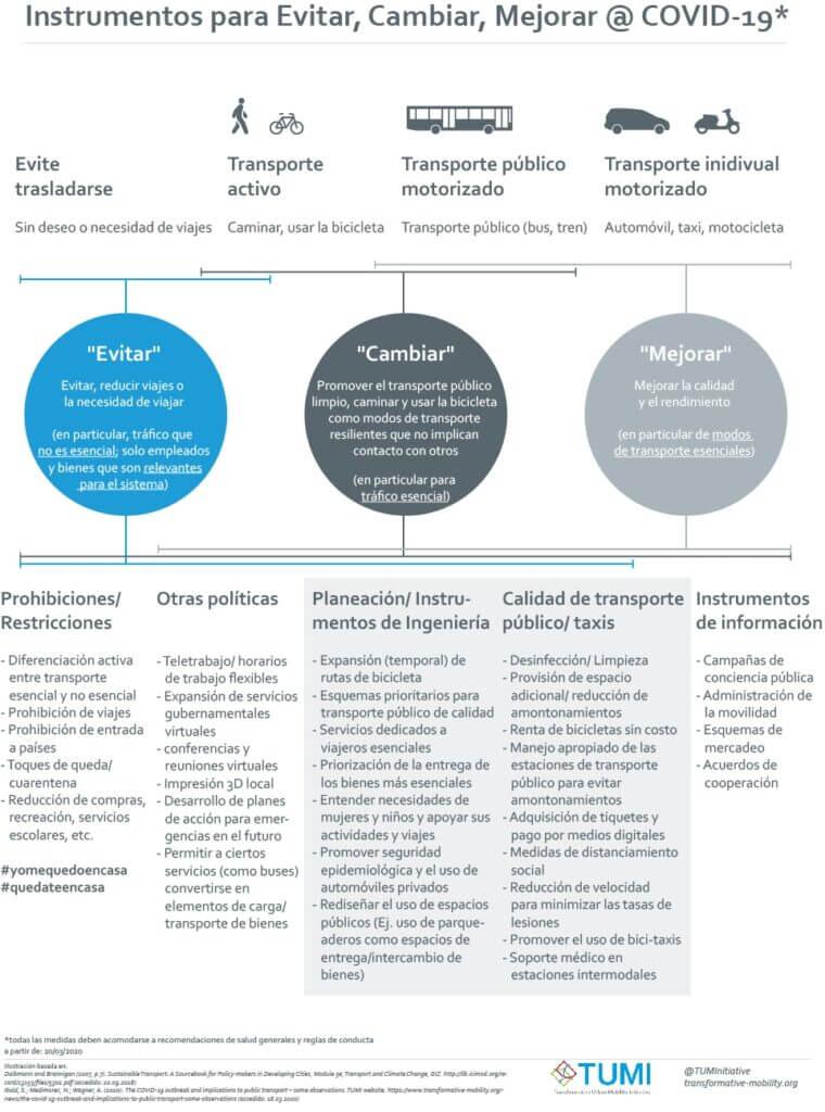Marco conceptual para atender la propagación del coronavirus en el transporte público