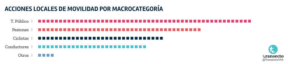 Acciones por macrocategoría