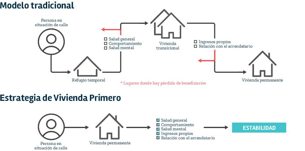 Modelo de Vivienda Primero comparado con el modelo tradicional