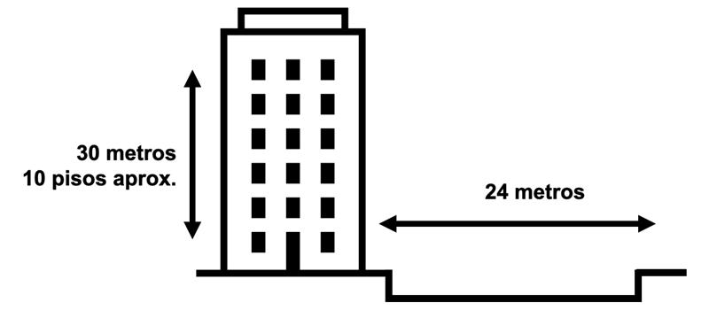 Esquema de altura de edificaciones de DC