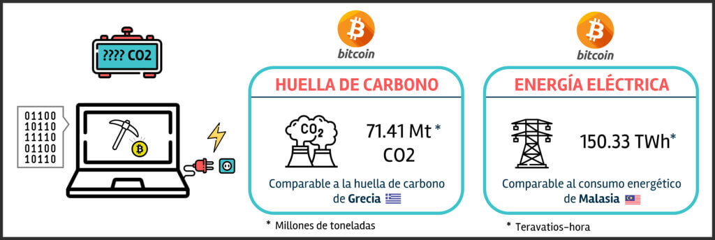 Bitcoin footprint